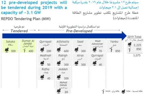 Саудовская Аравия объявила новую цель развития ВИЭ до 2030 года: 58,7 ГВт