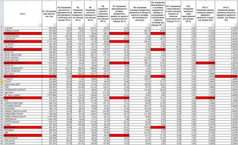 Нормативы Нацбанка нарушает уже 21 банк