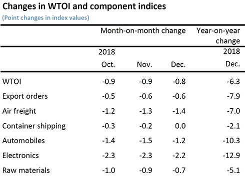 индексы мировой торговли