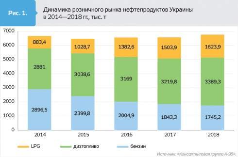 Рост продаж и маржи восстановили развитие розничного рынка нефтепродуктов