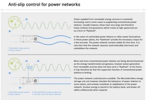 Мерседес будет строить системы хранения энергии из старых электромобильных аккумуляторов