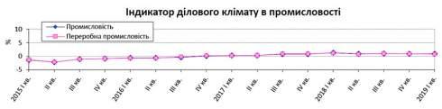 Украинские промышленники улучшили ожидания в начале 2019 года