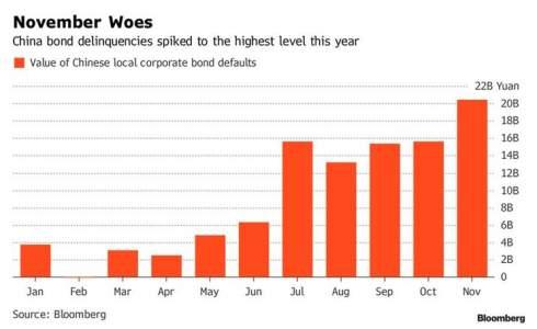 Китай готовится к волне дефолтов: начало уже положено