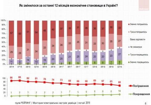Украинцы оценивают свое экономическое положение лучше, чем страны в целом