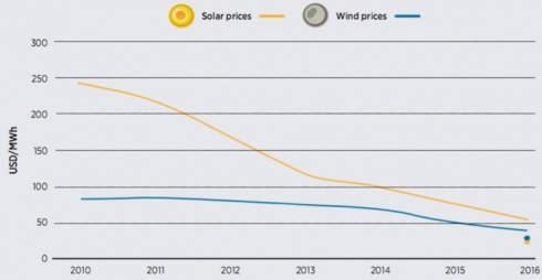 «Зелений» тариф. Кінець ери дорогої енергетики для України