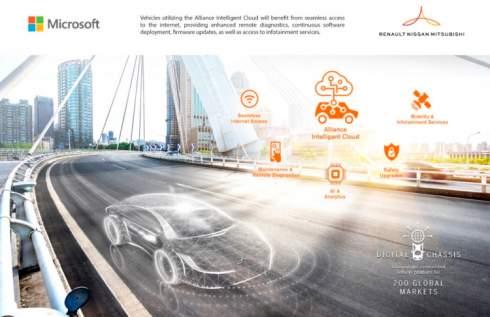 Альянс Renault-Nissan-Mitsubishi и Microsoft анонсировали новую платформу Alliance Intelligent Cloud для подключённых автомобилей