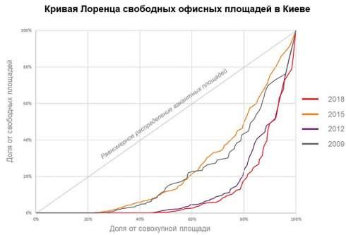 Индекс неравномерности офисных площадей в Киеве равен 0,77, рынок на стороне арендодателя - JLL