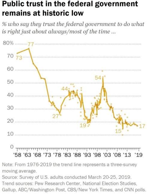 Доверие американцев к правительству США остается на рекордно низком уровне