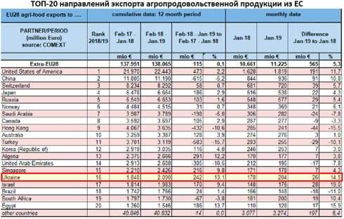 Украина вошла в тройку главных поставщиков продовольствия в ЕС