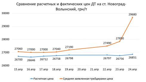 Оптовые цены ДТ с утра 24 апреля выросли в среднем на 10% или 2 грн/л