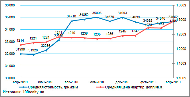 1eb5ab2069cfa Анализ цен на вторичном рынке жилой недвижимости Киева: апрель 2019 г.