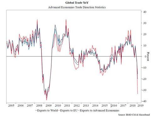 Глобальная торговля