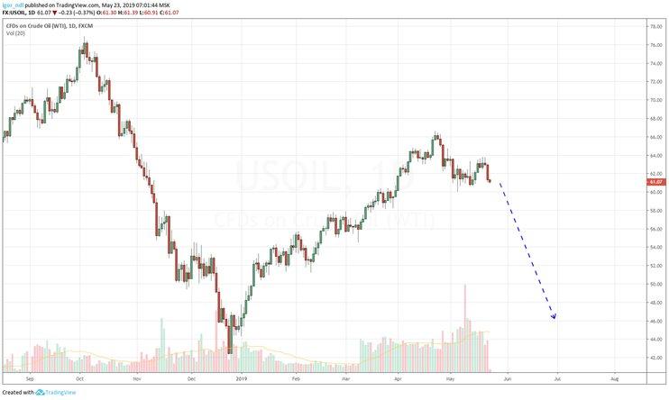Мировые цены нанефть резко падают