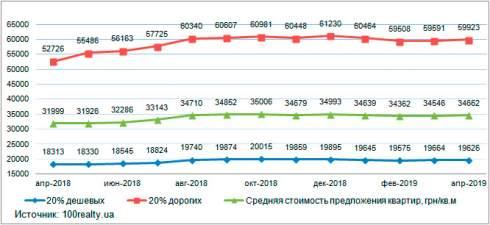 Анализ цен на вторичном рынке жилой недвижимости Киева: апрель 2019 г.
