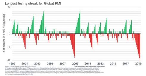 Глобальная промышленность переживает худший кризис в истории