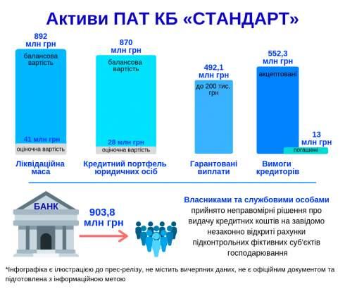 Фонд гарантирования вкладов физических лиц завершил ликвидацию банка Стандарт