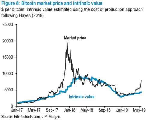 JPMorgan: биткоин поднялся выше внутренней стоимости