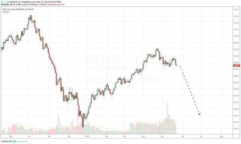 Рынок нефти: подготовка к грандиозному обвалу