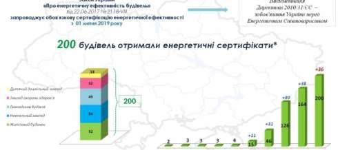 В Украине уже 200 зданий получили энергетические сертификаты