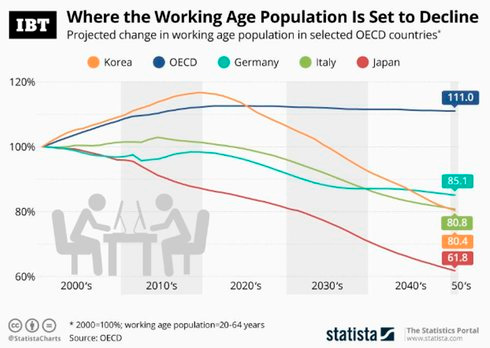 Динамика работающего населения