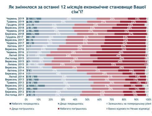 Украинцы оценили состояние экономики