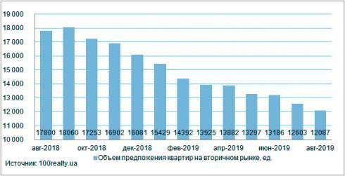 В августе цены на жилье на вторичном рынке недвижимости Киева выросла на 1,4% до 1350 долл.США/кв. м