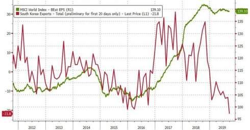 Падение экономики Южной Кореи - главный индикатор надвигающейся глобальной рецессии