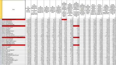Нормативы НБУ нарушает 16 банков