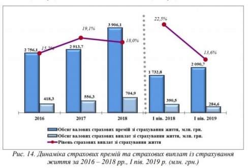 В первом полугодии количество застахованных физлиц возросло на 62,6%