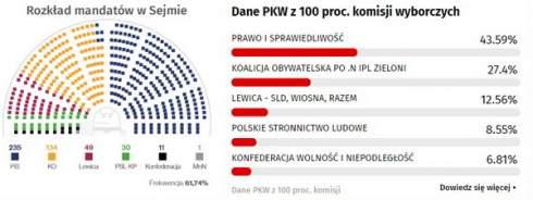 Старая власть и друзья Кремля: чем опасны для Украины результаты польских выборов