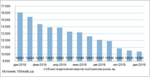 В декабре цены на вторичном рынке недвижимости Киева выросли на 1,2% до 1430 долл/кв. м