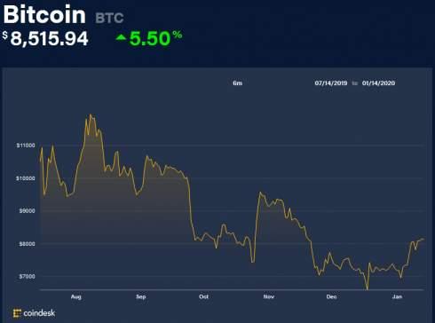 Решение о взыскании с Крейга Райта полмиллиона биткоинов признано недействительным