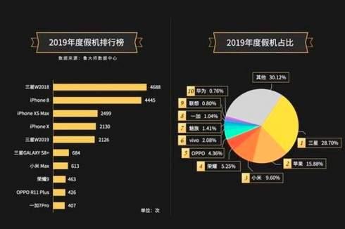 Какие смартфоны чаще всего подделывали в 2019 году