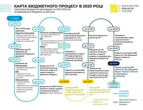 Минфин начал подготовку трехлетней бюджетной декларации - Маркарова