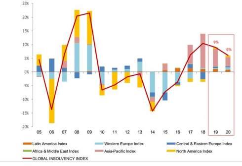 Банкротство компаний в мире в 2020 году вырастет 4-й год подряд