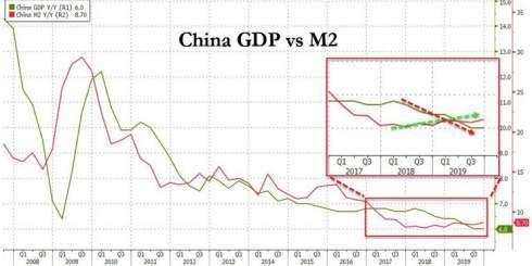Экономика Китая развивается самыми медленными темпами за 29 лет
