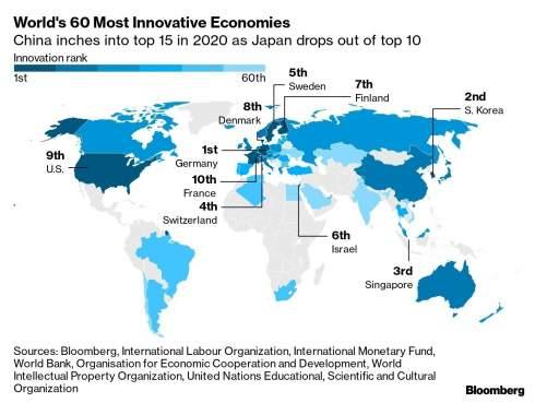 Украина опустилась в рейтинге инновационных экономик Bloomberg