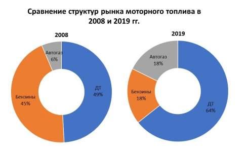 Рынок моторного топлива достиг максимума за 10 лет