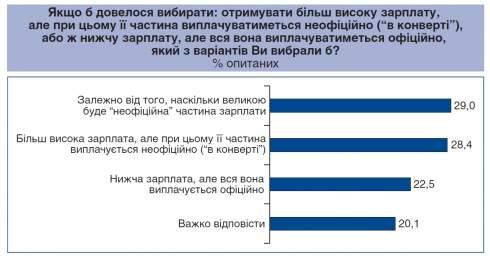Большинство украинцев согласны на зарплату «в конвертах»