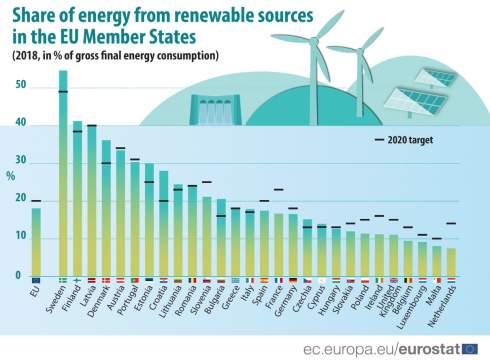 Доля возобновляемой энергии в ЕС достигла 18%
