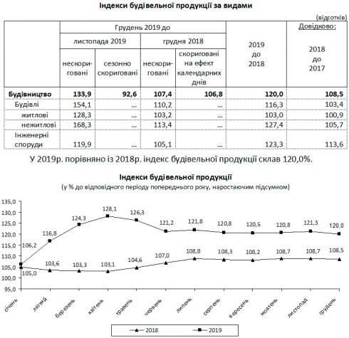 Объем выполненных стройработ в Украине в 2019г вырос на 20% – Госстат