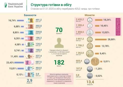 Объем наличных в обращении в Украине в 2019 году вырос на 6,2% - НБУ