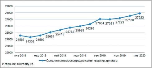 Средняя стоимость квартир в новостройках Киева, в январе 2020 года составила 27 923 грн./кв.м