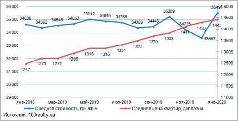 В январе средняя стоимость квартир на вторичном рынке жилой недвижимости Киева отмечена на уровне 1443 долл. США/кв. м