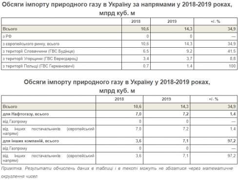 Частные компании увеличили импорт газа в Украину в 2 раза