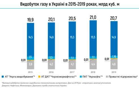 В прошлом году добыча газа в Украине сократилась на 1,4%