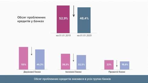 Объем неработающих кредитов в банках в 2019г снизился до 48,4% – НБУ