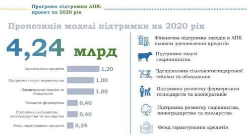 Минэкономики презентовало модель государственной поддержки АПК в 2020 году
