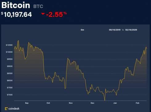 Крупнейшая биткоин-биржа США Coinbase запустила маржинальную торговлю