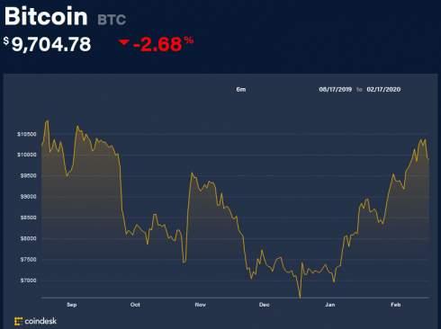 В ассоциации Libra рассматривают изменение обеспечения монеты в пользу доллара